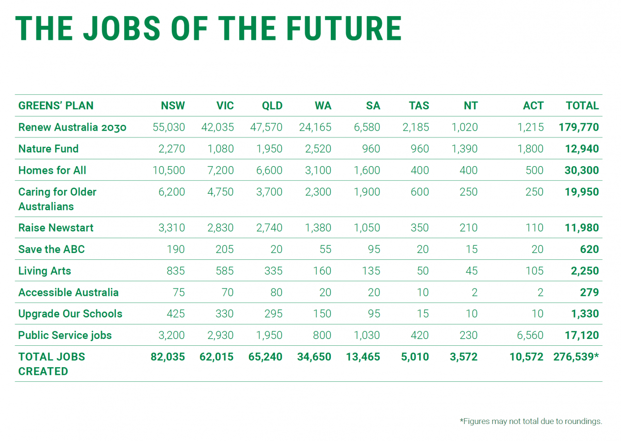 Jobs Plan For The Future